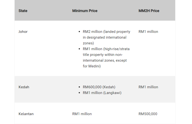 Foreign Property Ownership Limits By State - Property Guru - Pt 1
